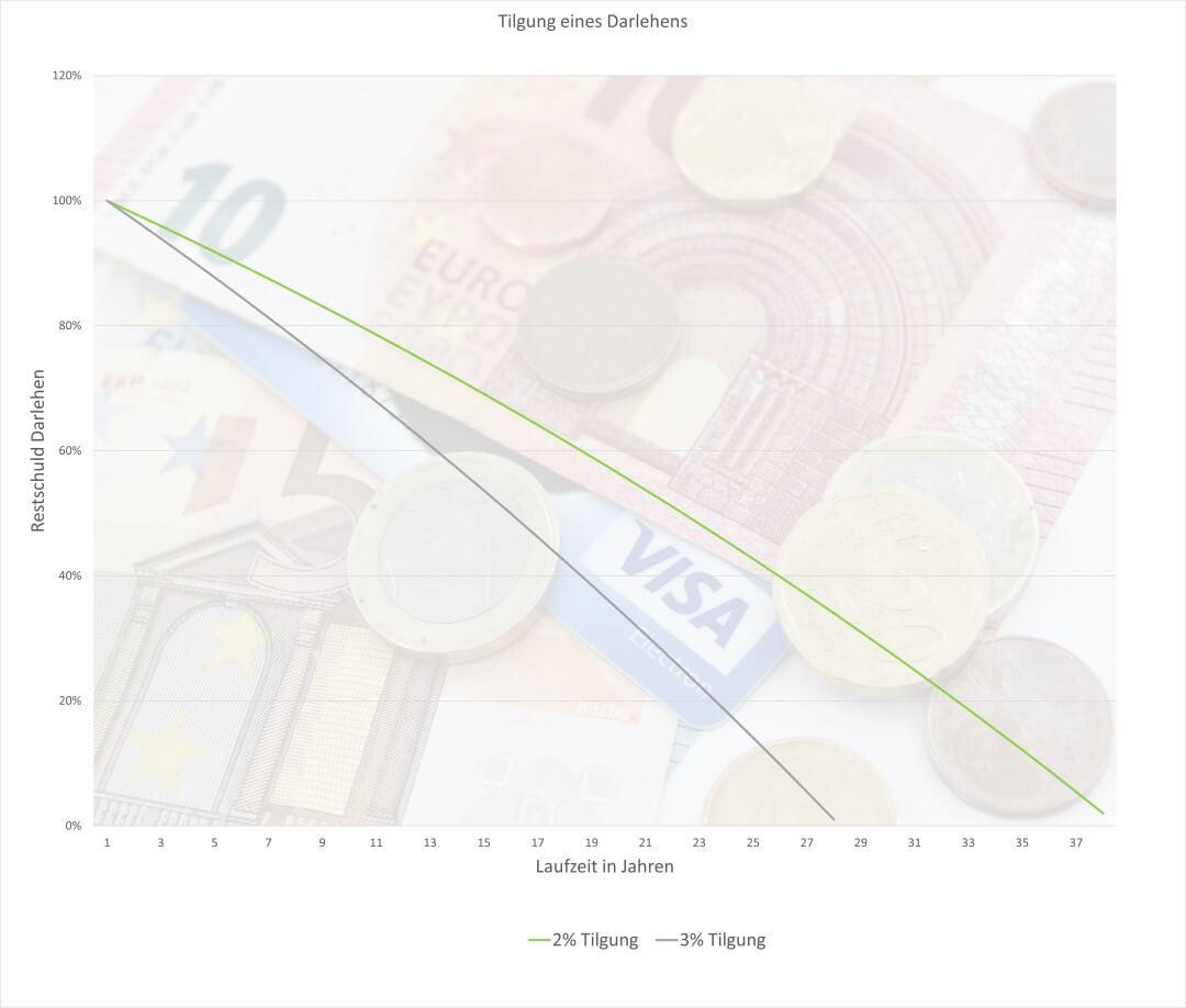 Tilgung im Zeitverlauf Infografik